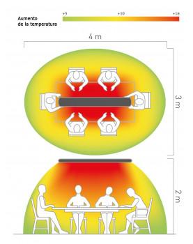 Area de cobertura calefactor radiante casafan 98324 HOTTOP 3200 W
