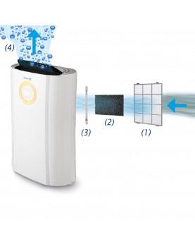 Deshumidificador y purificador Clean Air Optima CA-704 sistema de filtrado