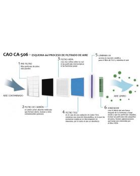 Esquema del purificador de aire HEPA Clean Air Optima CA-508 en 8 etapas