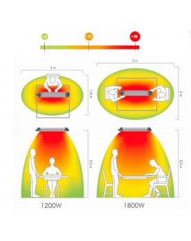 área del Calefactor halógeno por infrarrojo para bares y terrazas