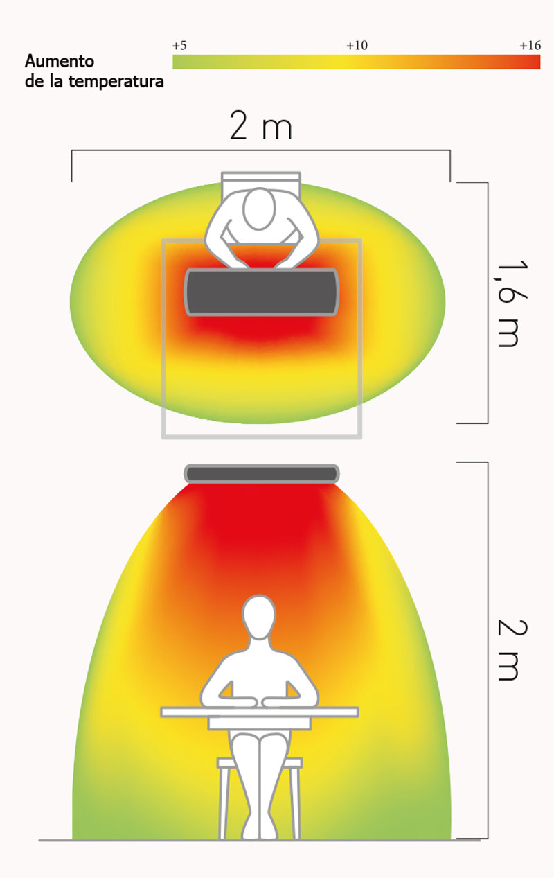 Espacio de conbertura del calefactor Casafan 98154