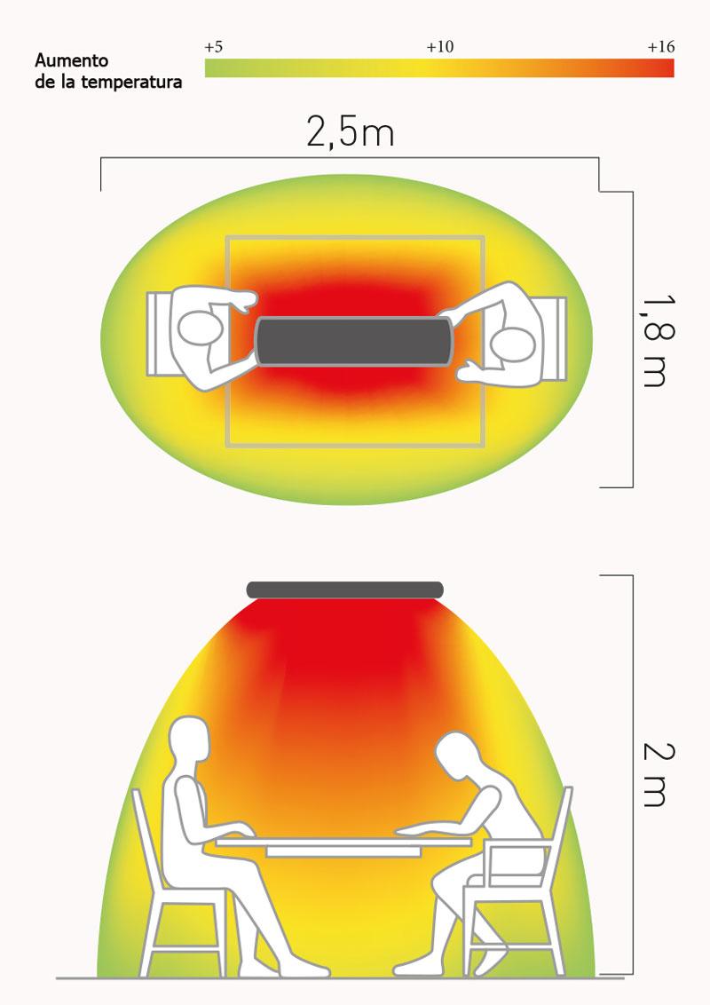 Espacio de conbertura del calefactor Casafan 98184