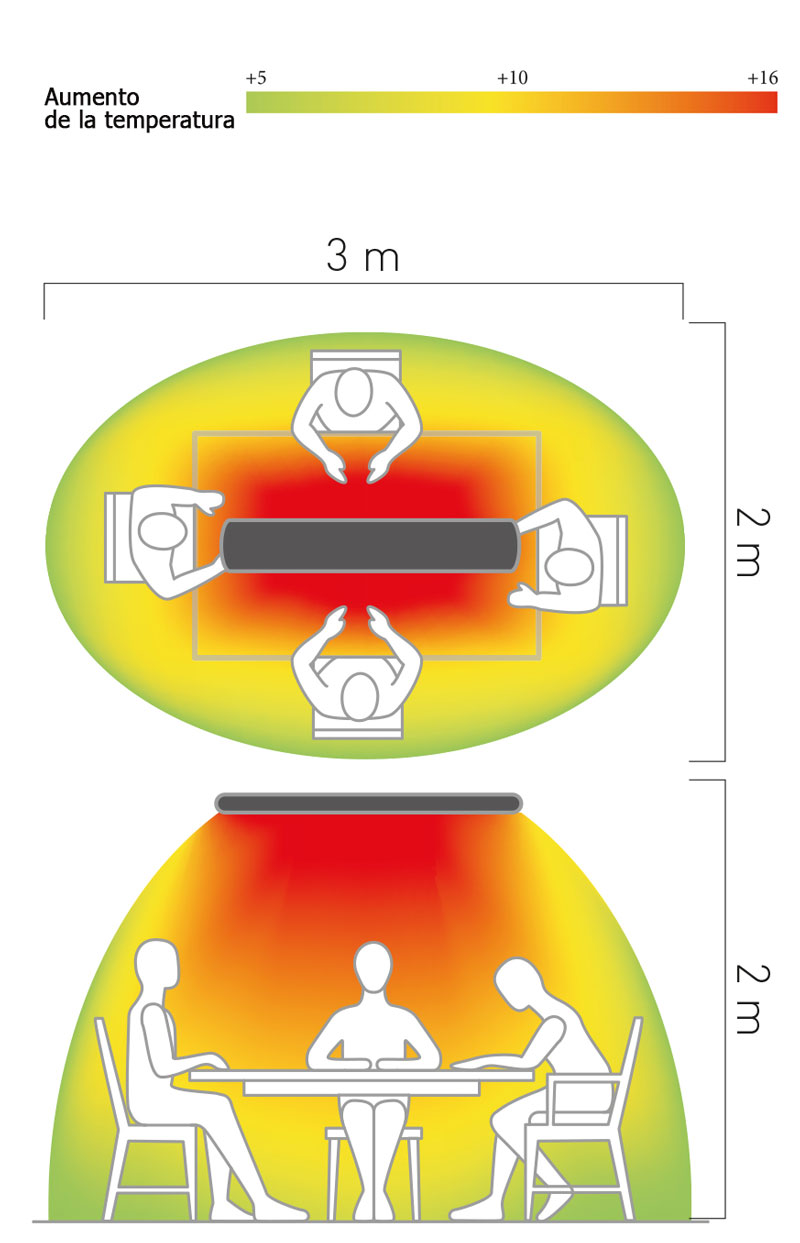 Espacio de conbertura del calefactor Casafan 98244