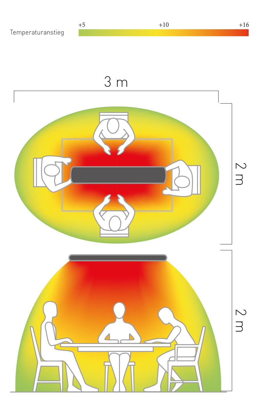 Espacio de conbertura del calefactor Casafan 9824