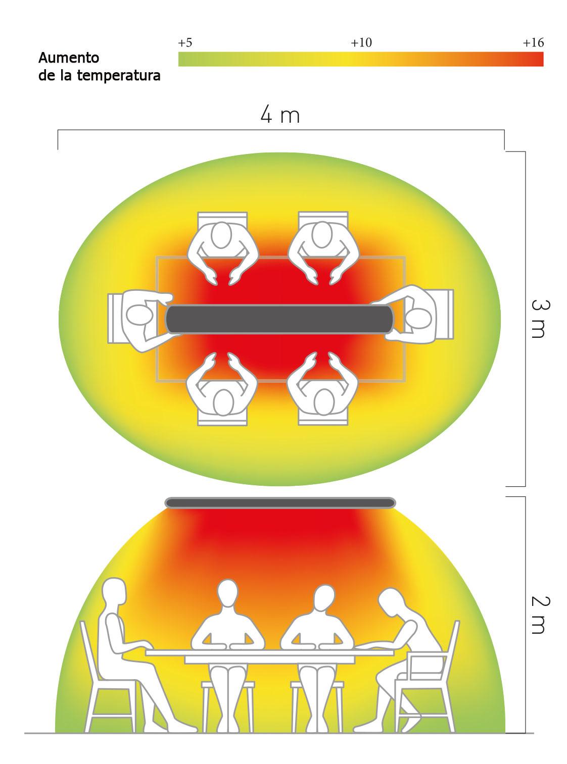 Espacio de conbertura del calefactor Casafan 98324