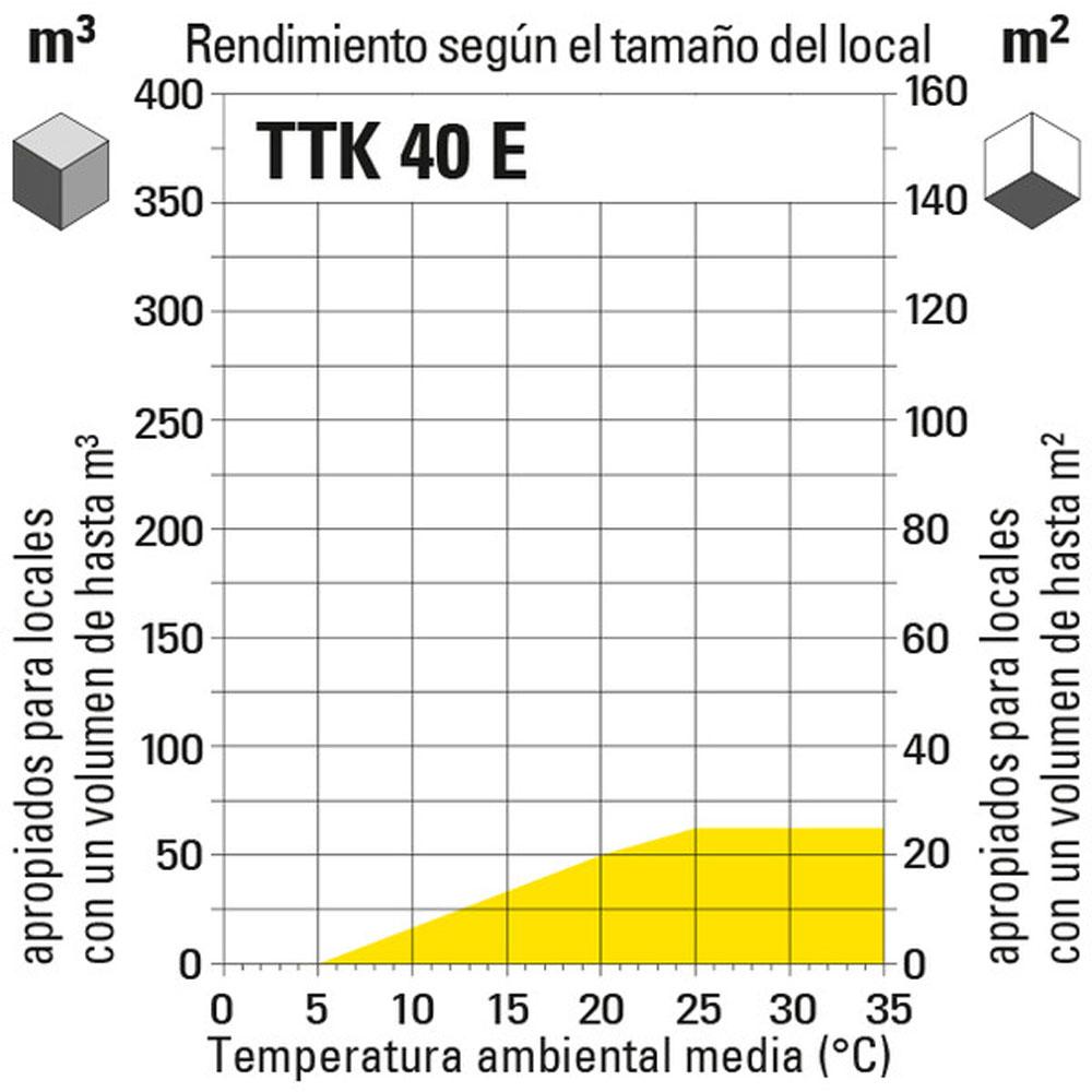 Diagrama de medición de ambiente para equipos Trotec