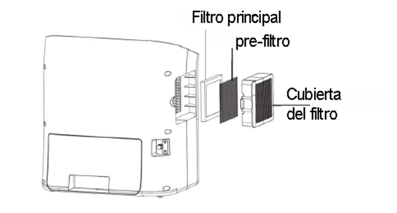 esquema_sistema_filtros-humidificador_co