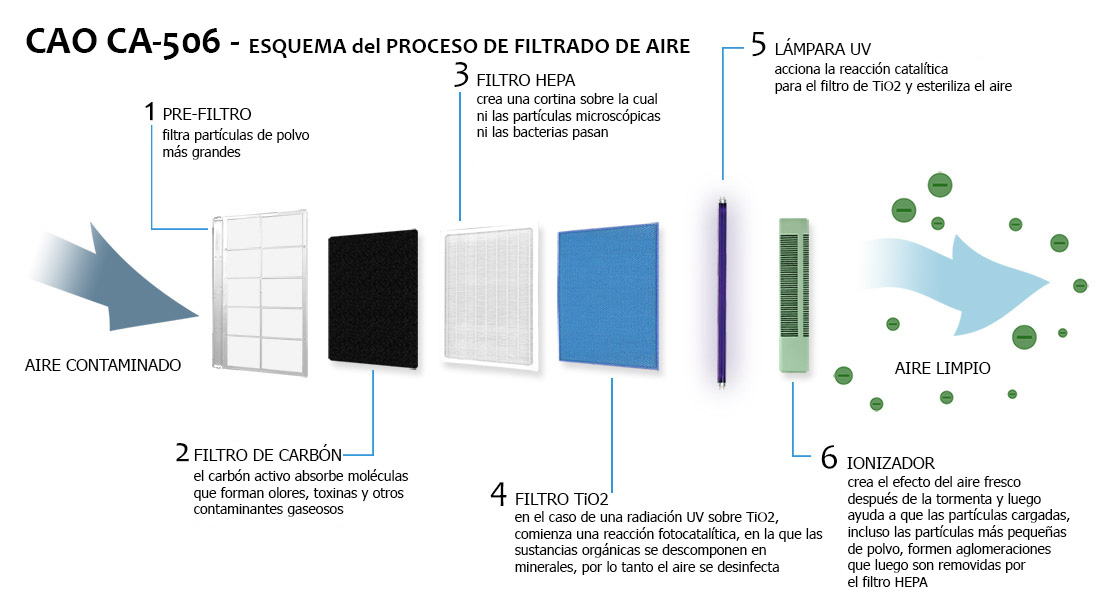 Esquema de etapas del sistema de purificación del Clean Air Optima CA-506