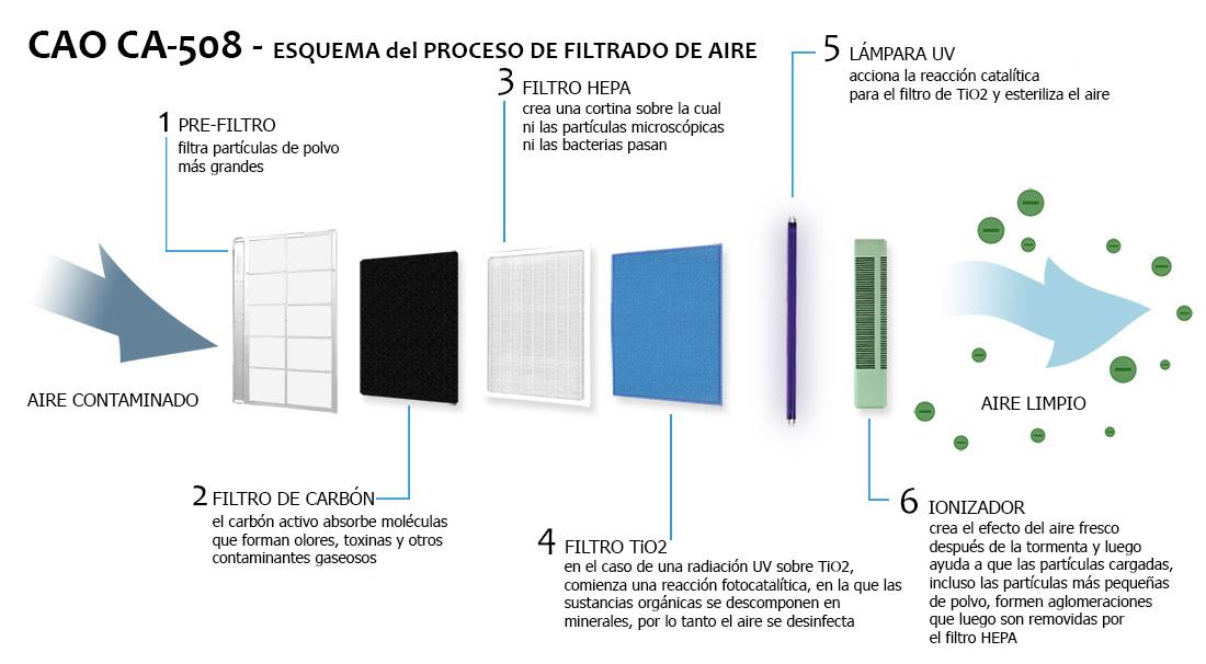 Esquema de etapas del sistema de purificación del Clean Air Optima CA-508