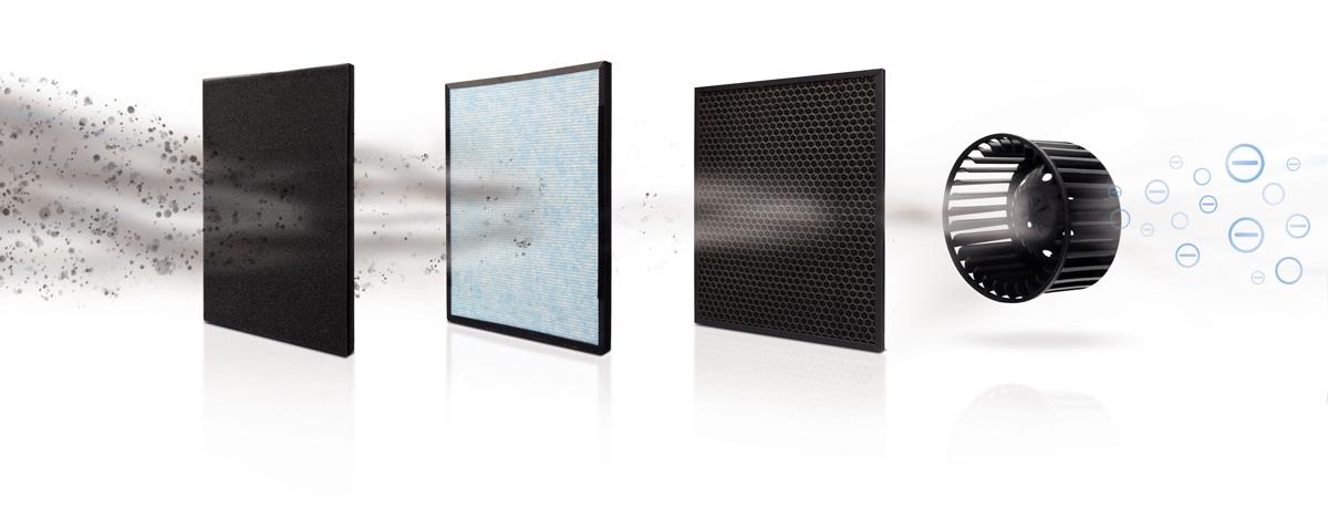 Esquema de etapas del sistema de purificación del Clean Air Optima CA-509