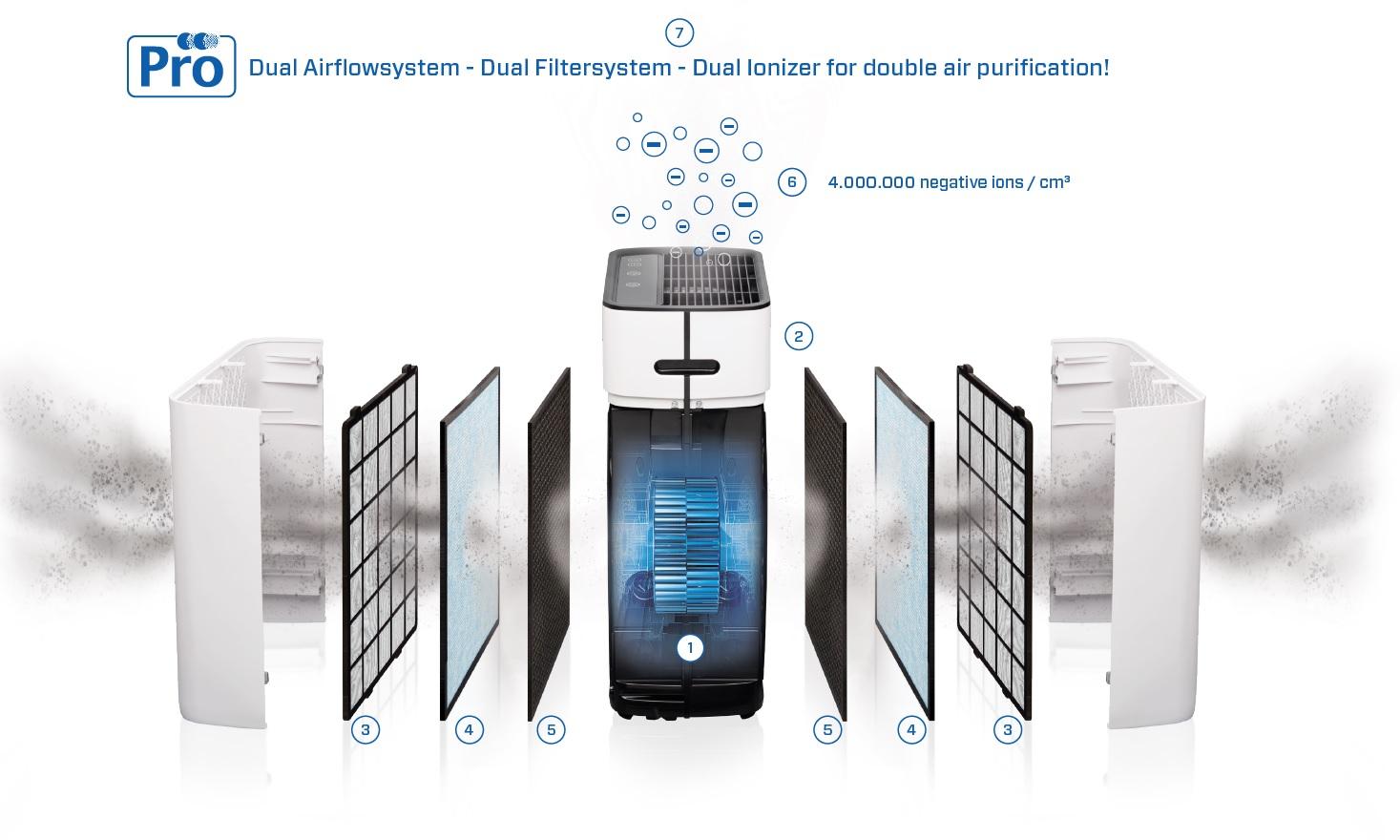 Sistema de purificacion de calidad clean air optima ca-510pro