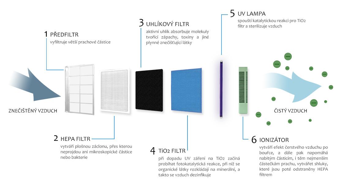 Esquema de etapas del sistema de purificación del comedes lr-700