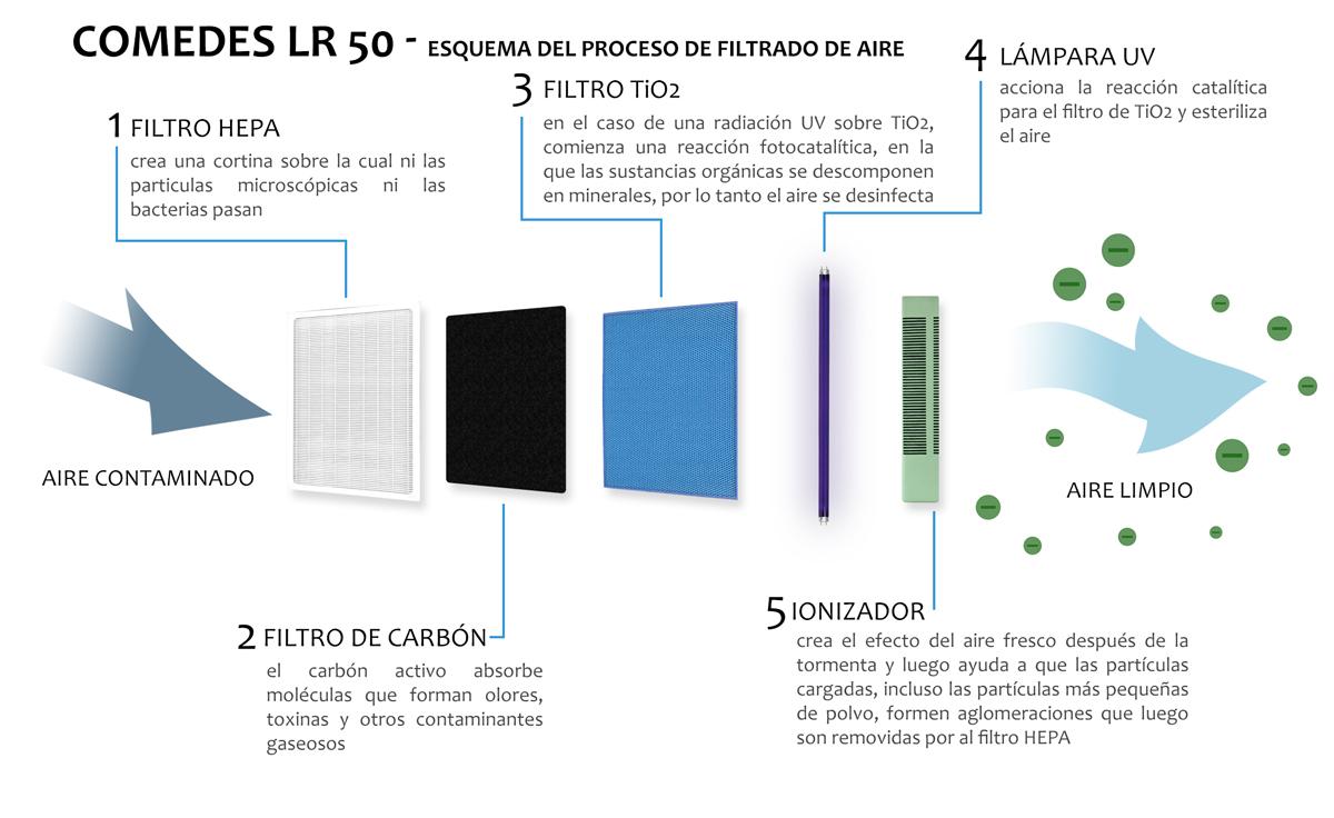 Esquema de etapas del sistema de purificación del Comedes LR 50