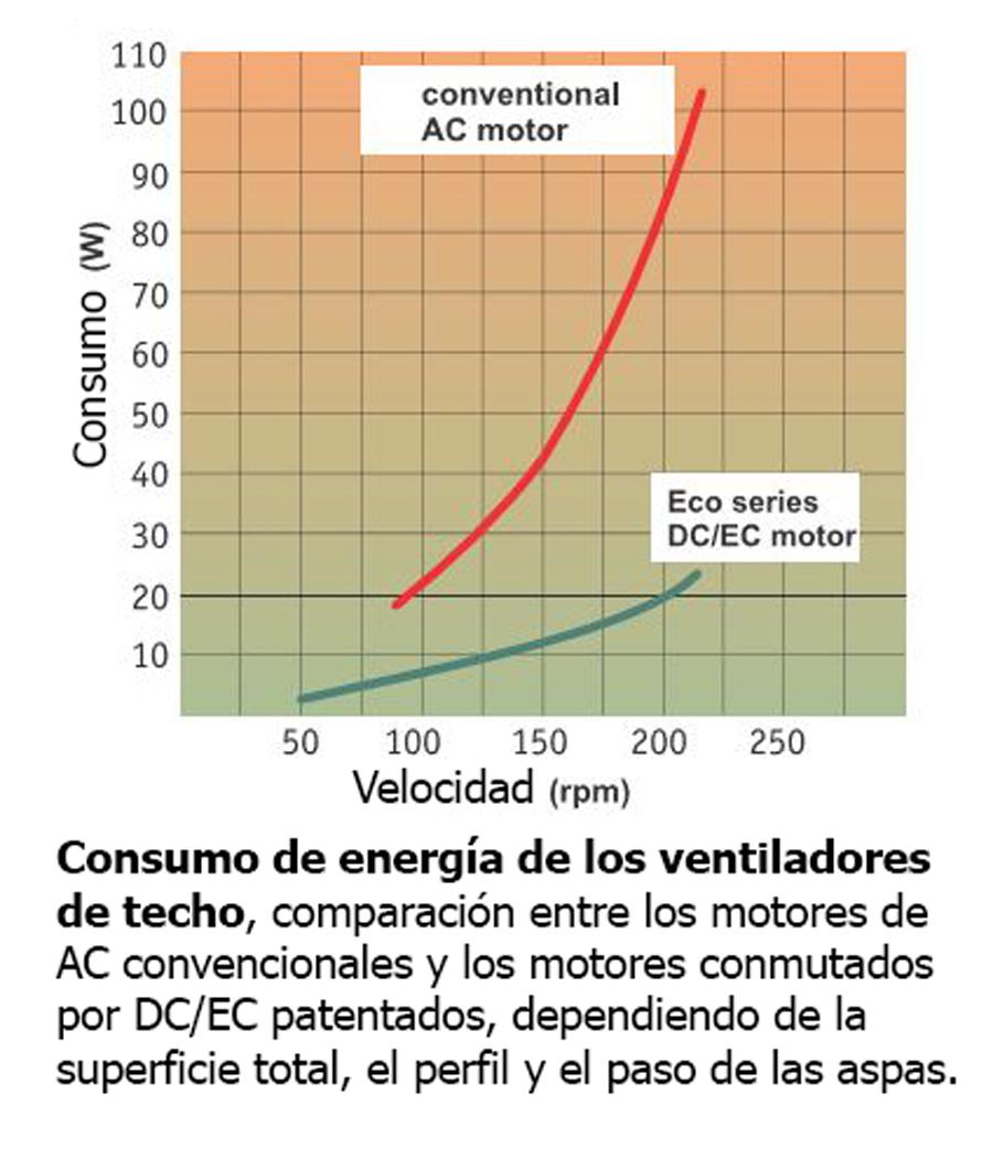 Esquema comparativo de consumo energetico entre un moto AC y uno DC