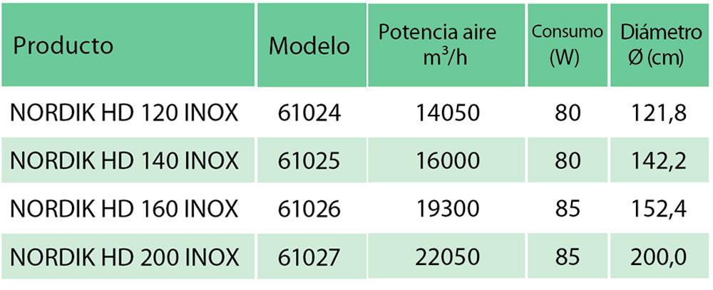 Diferentes modelos del ventilador industrial Nordik ECO
