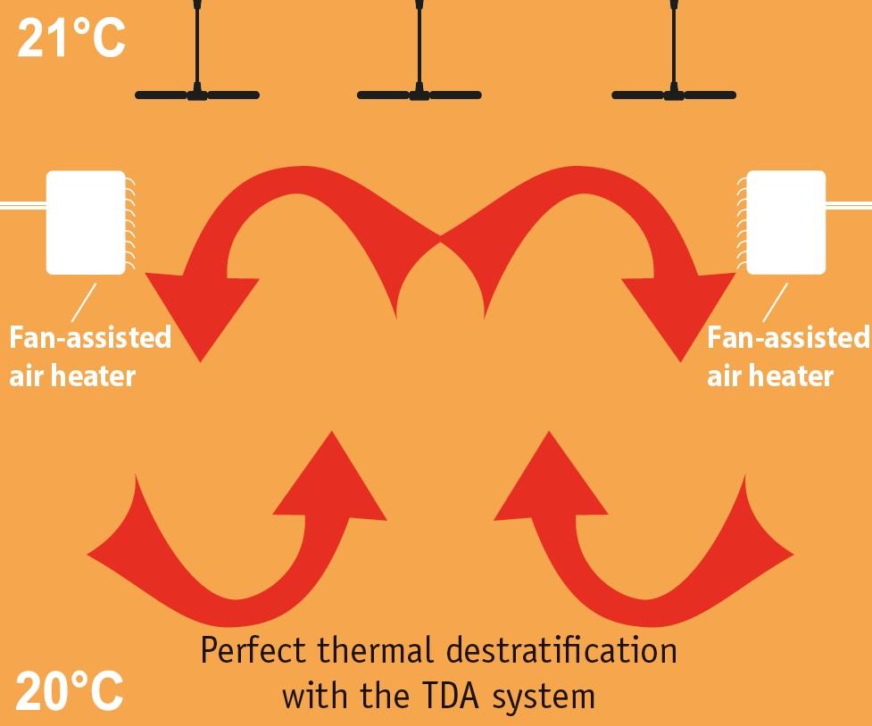 ventialdores de techo para combatir estratificación