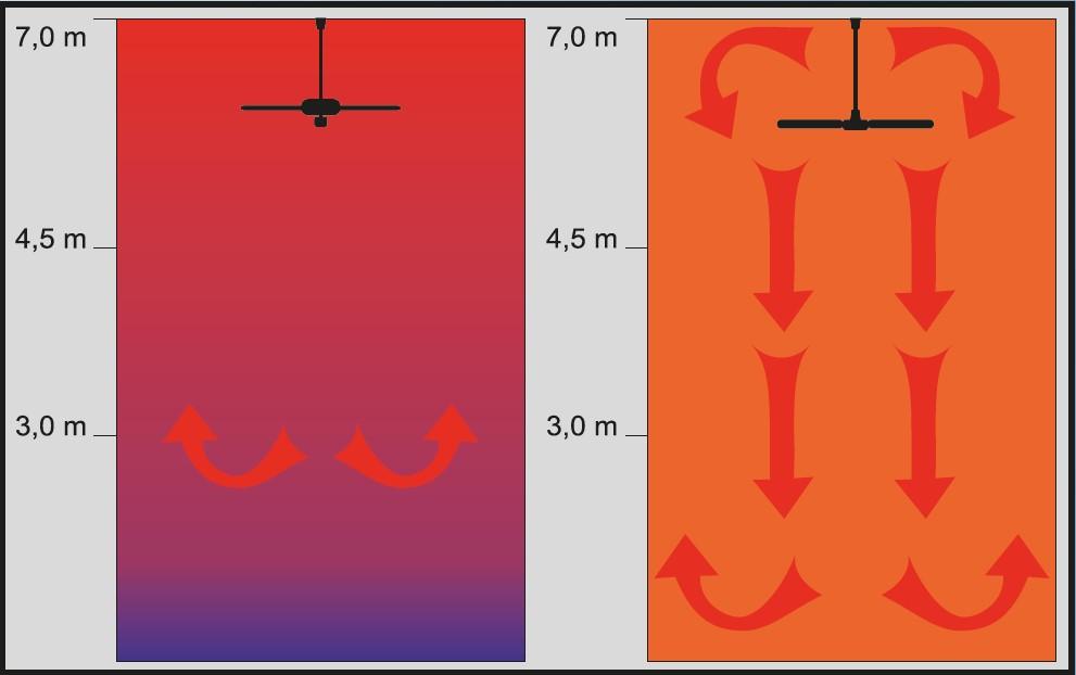 ventiladores de techo para combatir estratificación de aire