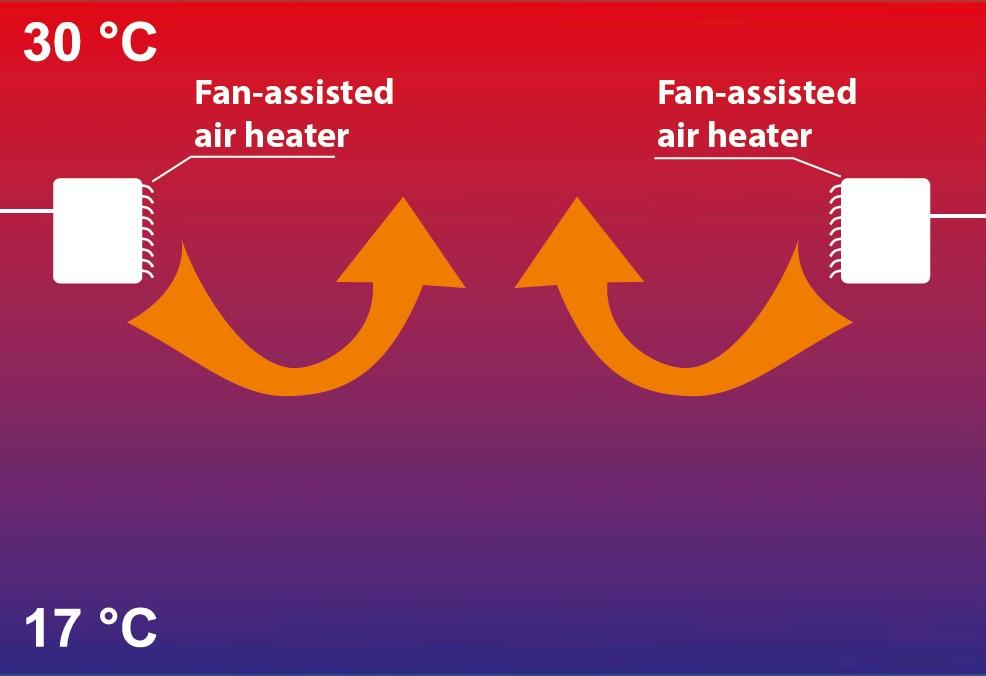 ventilador para combatir estratificación industrial